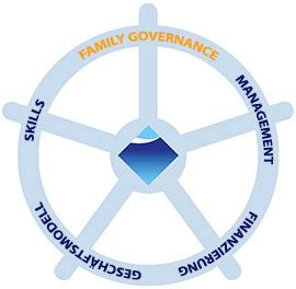 family-governance